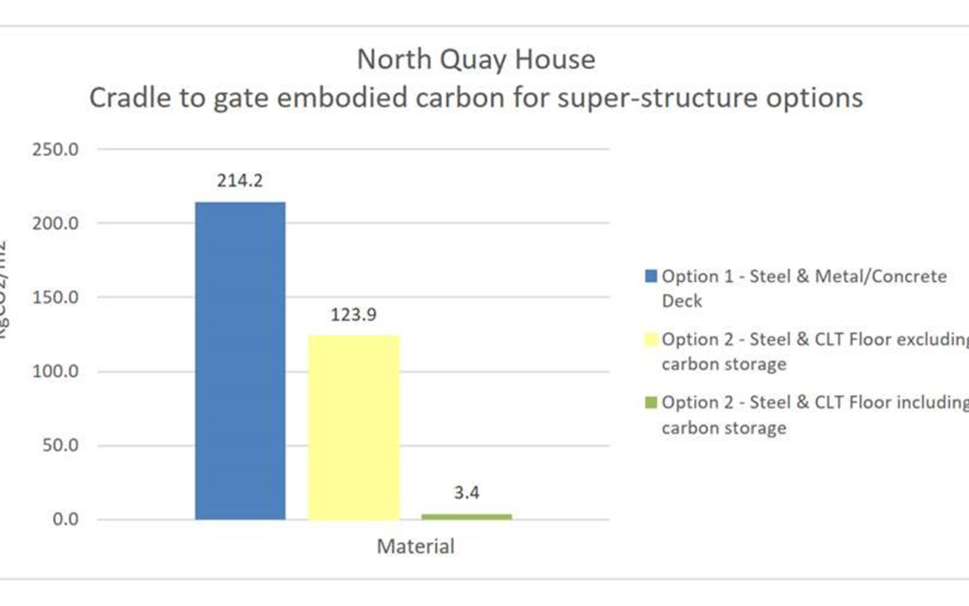 Designing for a carbon saving: North Quay House
